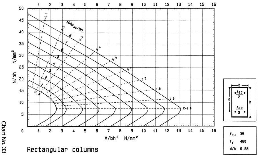 circular column design example to bs 8110